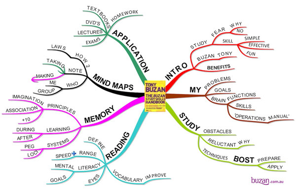 Here's an example of the mind map